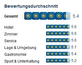 Quelle: holidaycheck.de